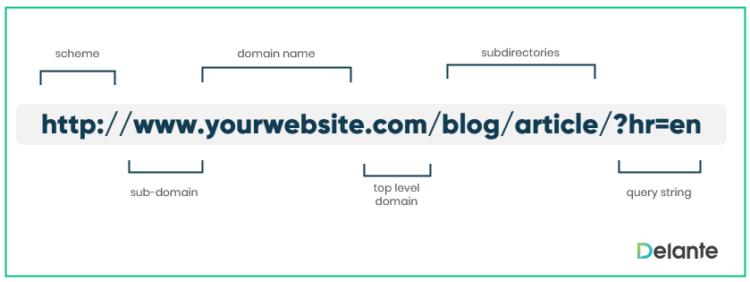 international seo url structure