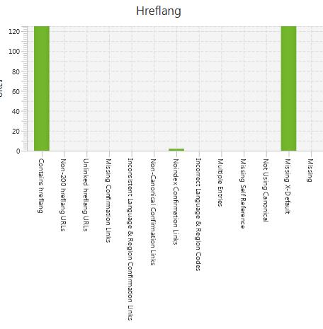Hreflang check