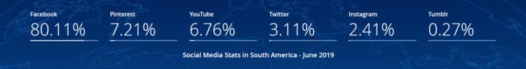 Social Media South America