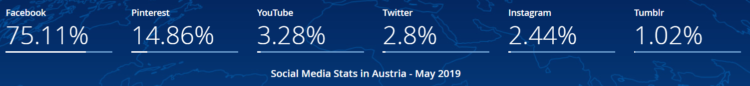 SEO in Austria - social media
