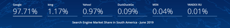 Search Engine Market South America