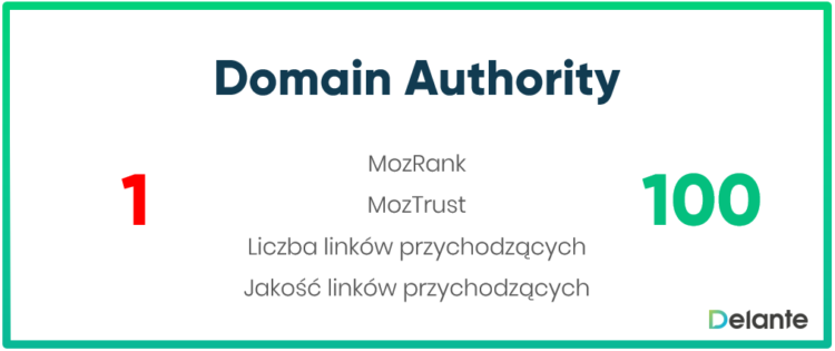Domain Authority definicja