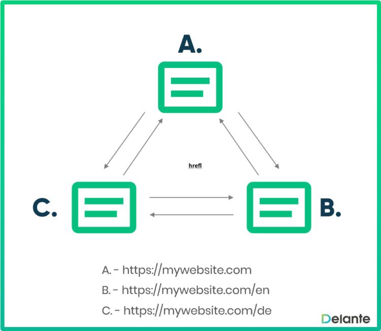 hreflang implementation for 3 sites