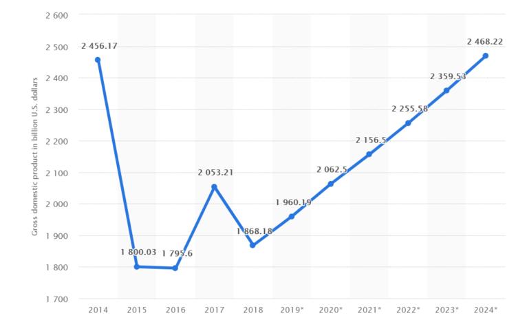 SEO in Brasil - GDP