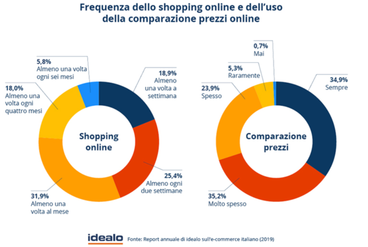 The percentage share of Italians shopping online and using online price comparison tools.