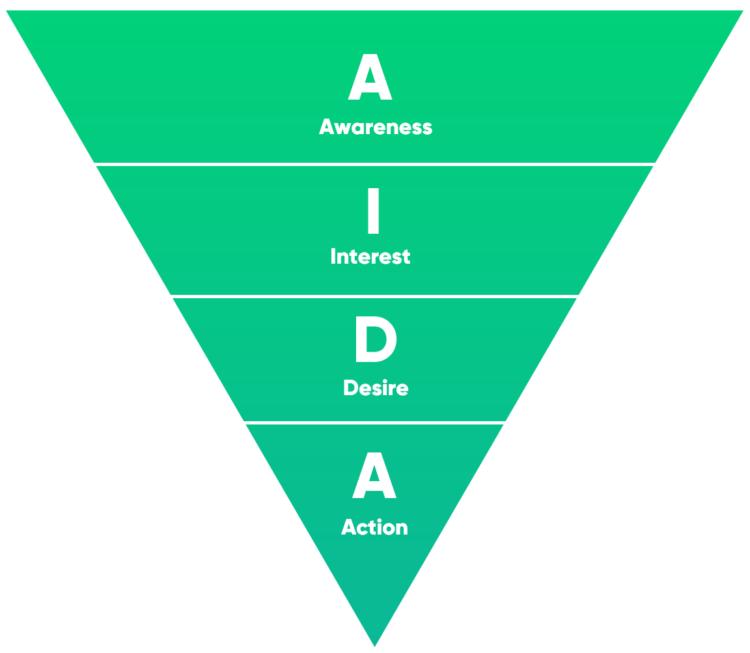 AIDA model for website conversion