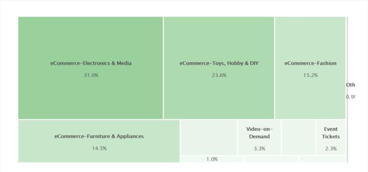 E-commerce market in Greece
