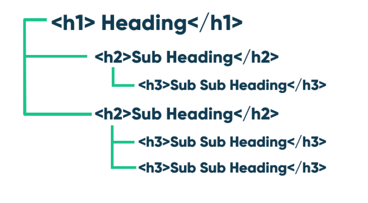 SEO Audit - headings structure