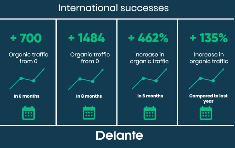 Delante International SEO - sum up