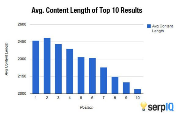 On-page SEO Checklist - Content Length
