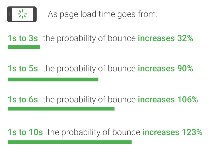 Page Speed in web search