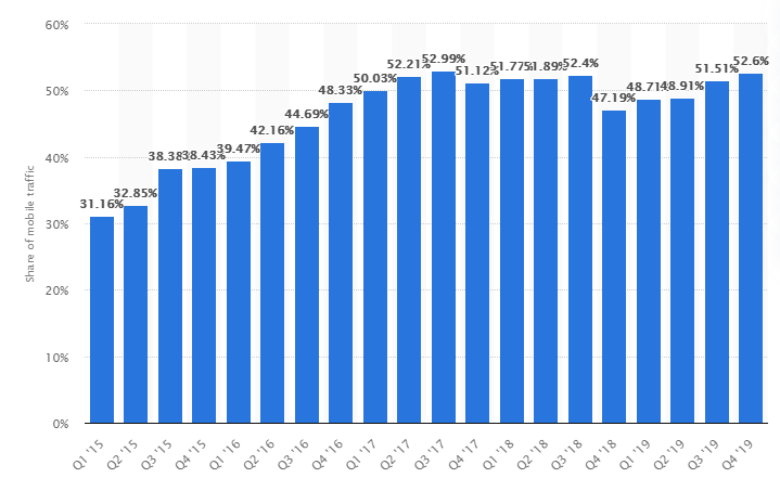Page Speed Statistics