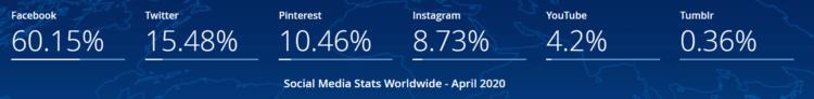 Activitiy in Social Media - reports