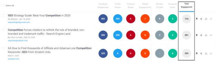 Competitor Analysis tools - BuzzSumo stats