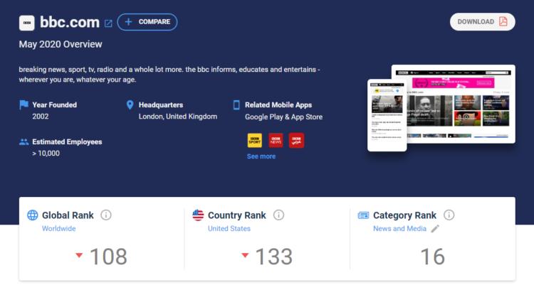 Competitor Analysis tools - SimilarWeb