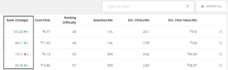 Competitor Analysis tools - SpyFu data