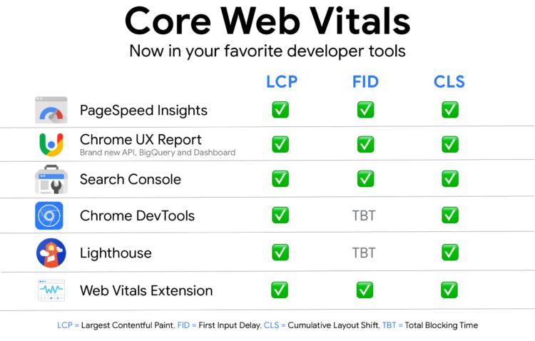 Core Vitals - Tools