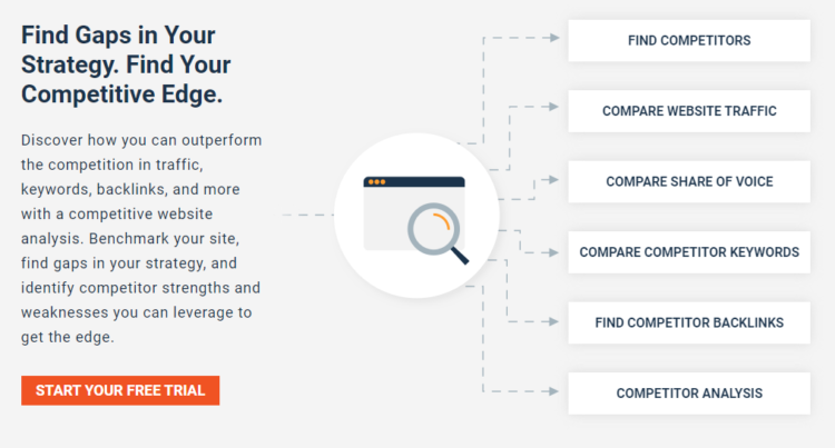 Competitor Analysis tools - Alexa