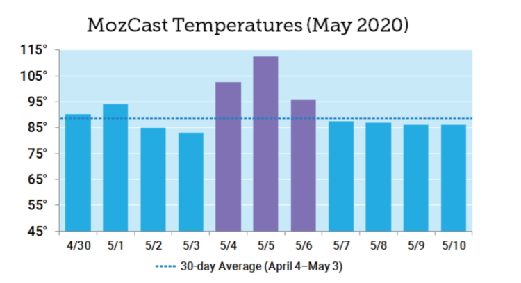 May 2020 Core Update - MozCast Temperatures