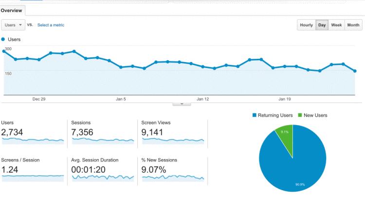 Google Analytics - blog