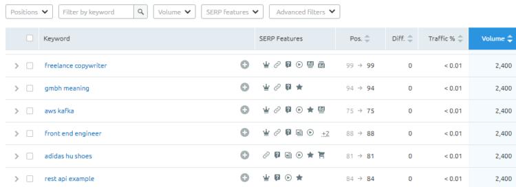 Competitor Analysis tools - SEMrush search volume