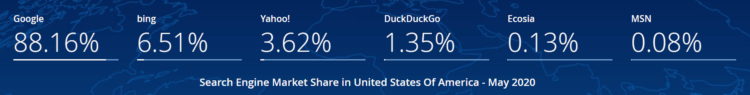 SEO in the USA - search engine market share in the US June 2020