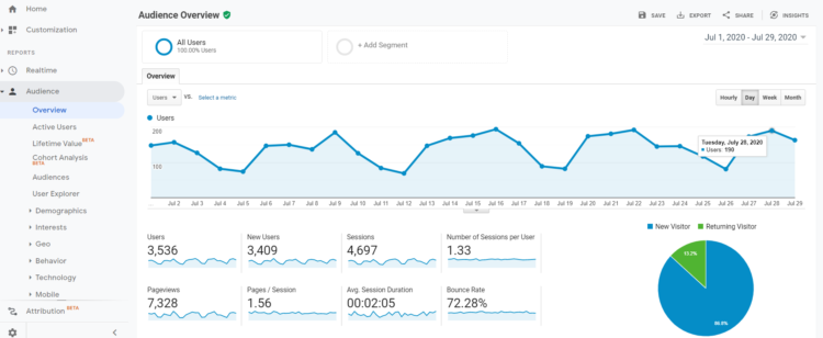 Google Analytics Audience Overview - blog