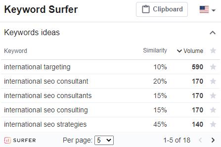 Keyword Surfer best chrome extensions for SEO