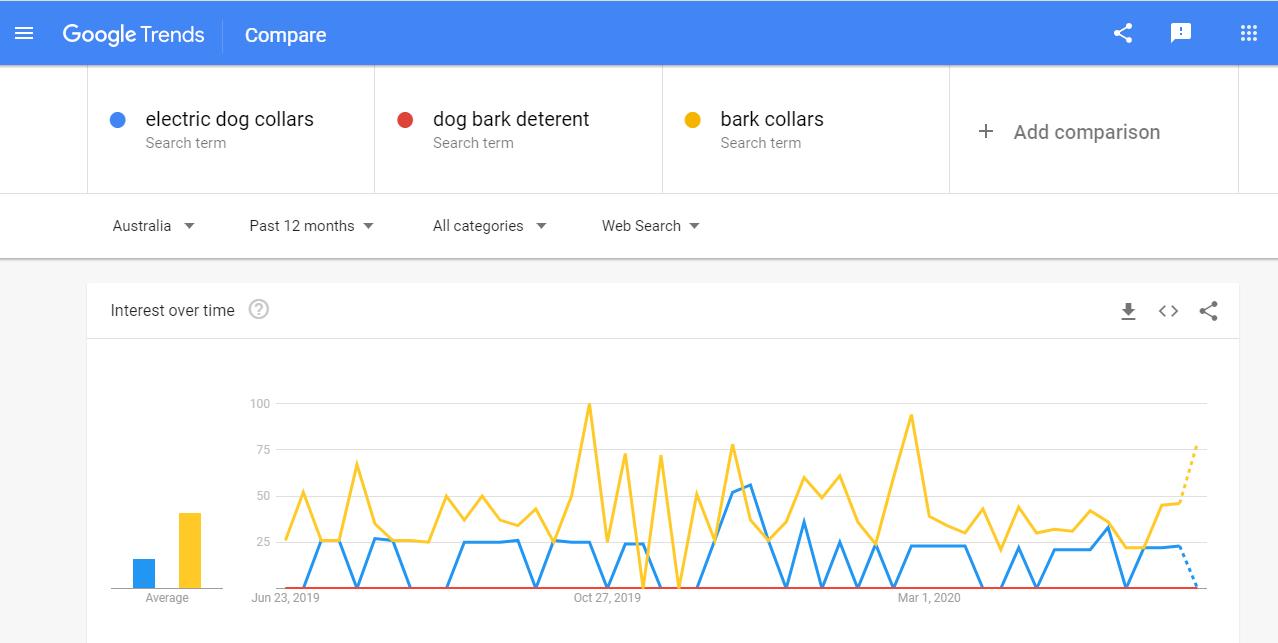 a screenshot of Google Trends - SEO content checker for trending topics