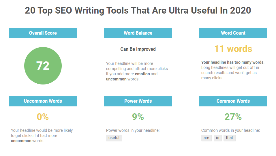 a screenshot of headline analysis by IsItWP Headline Analyzer - one of the most useful SEO article writing tools