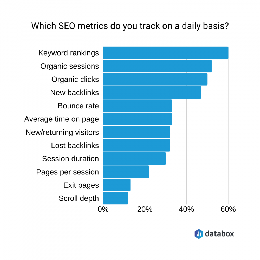 What metrics should you track - Daily SEO