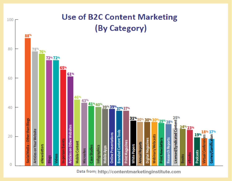 Content marketing for B2C