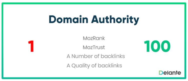 What is Domain Authority - definition