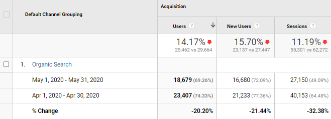 How to recognize that your website is penalized by Google - another screenshot from Google Analytics