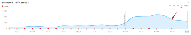 Checking the Google penalty - SEMrush