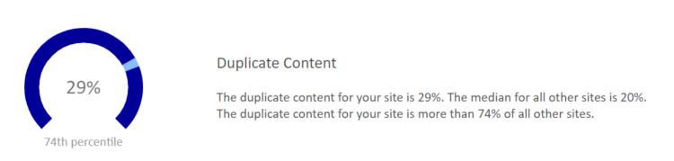 Duplicate content measure