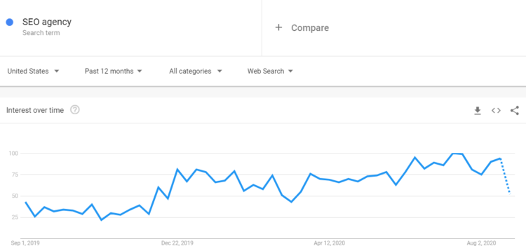 How to use Google Trends?