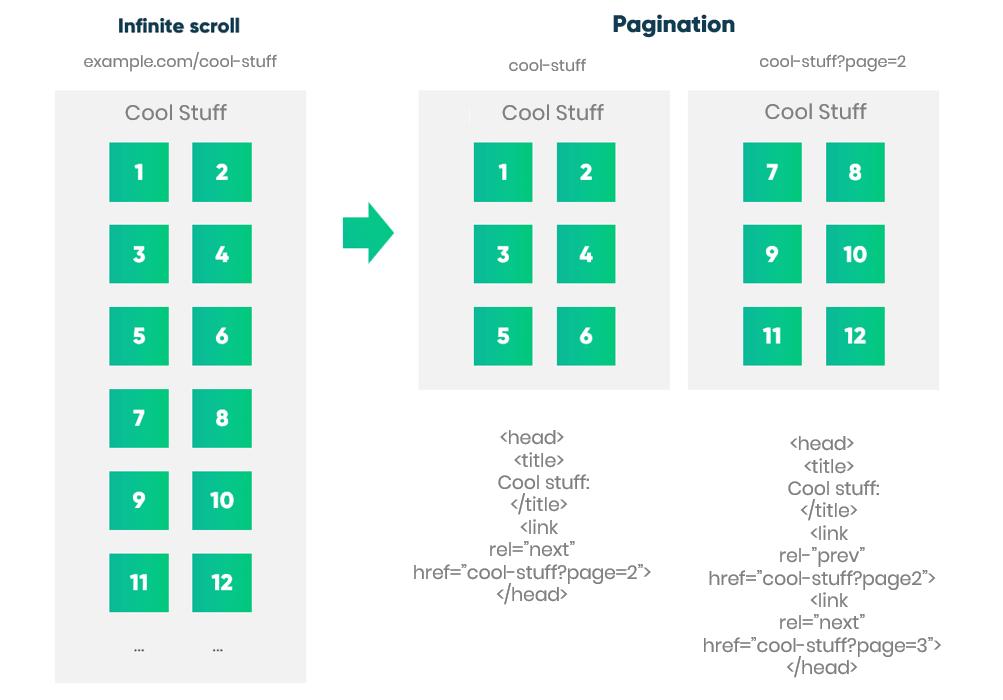 Infinite Scroll seo pagination vs scroll