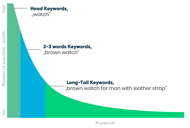 Long-tail keywords- characteristic