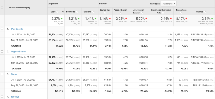 A screenshot of Google Analysitcs data for e-commerce