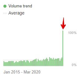 """""""remote work"""" keyword - volume trend"""