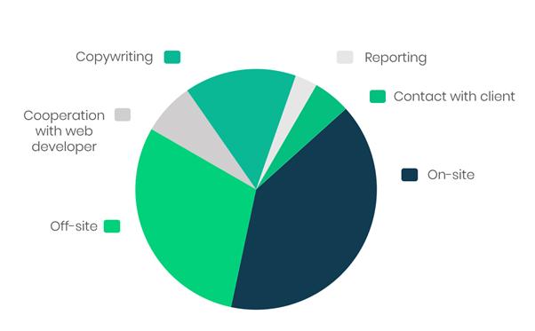 Delante SEO Workflow - graph