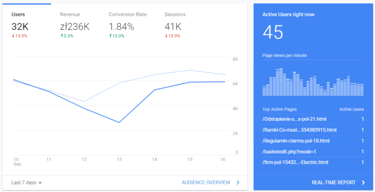 Website analysis - Google Analytics