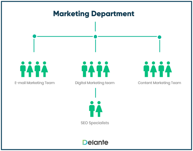 What is in-house SEO team?