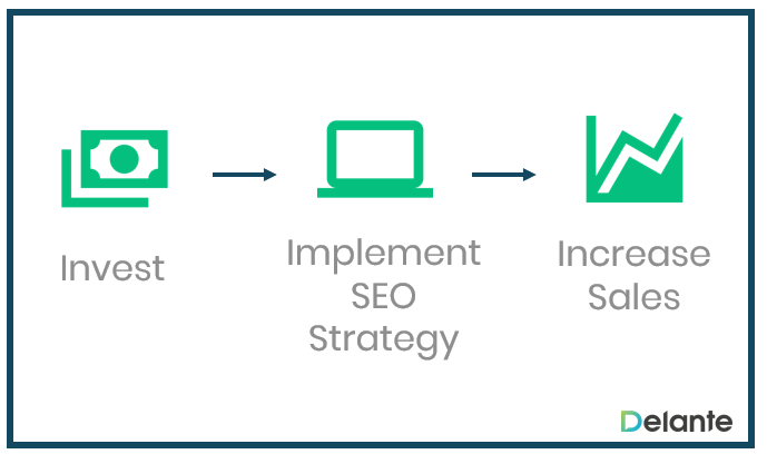 Invest in a well-planned SEO strategy to improve sales