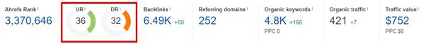 Domain authority in Ahrefs
