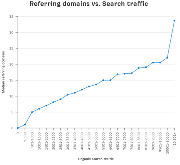 Reffering domains vs Search traffic - SEO statistics 2020