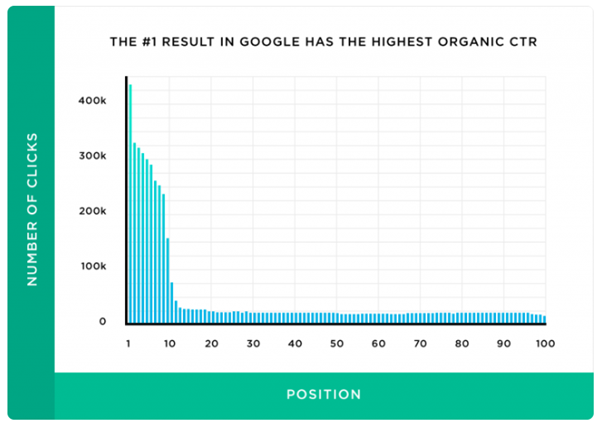 Google ranking and CTR