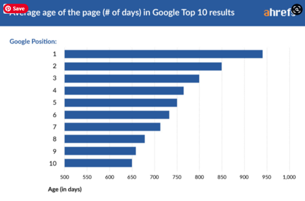 Average age of the page - SEO statistics
