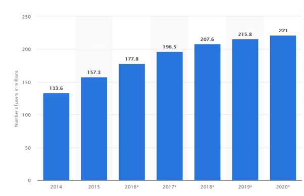The percantage of mobile searches in the USA - SEO Statistics 2020